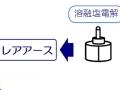 ホンダが車載ニッケル水素電池のレアアースを再利用