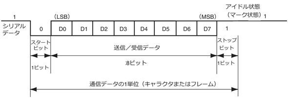 調歩同期式通信のデータフォーマット
