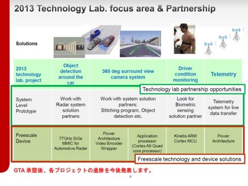 スーパーGTにおけるフリースケール・セミコンダクタ・ジャパンの研究開発活動の概要