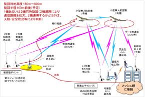 無線中継システム