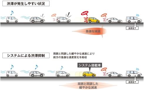 渋滞抑制効果のイメージ