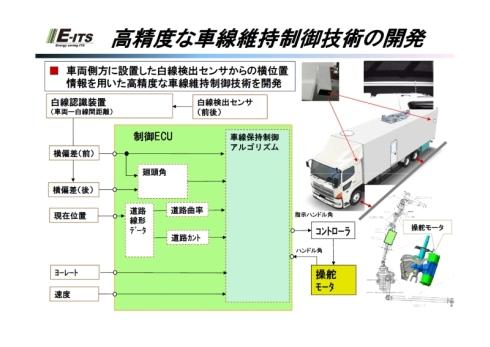 高精度の車線維持技術の詳細