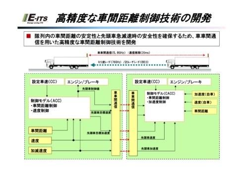 高精度の車間距離制御技術の詳細