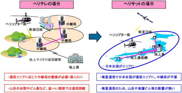 ヘリテレとヘリサットシステムの概要