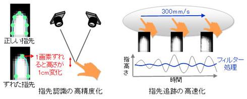 指先の高精度・高速な認識技術