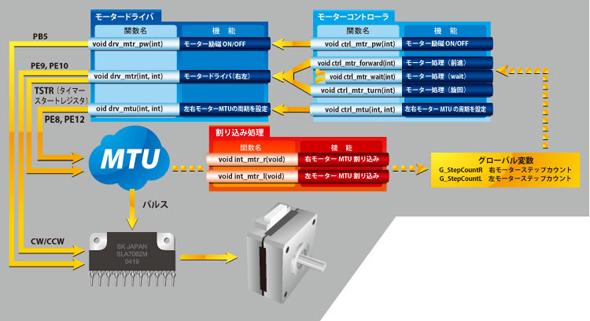 モーター制御プログラムの概念図