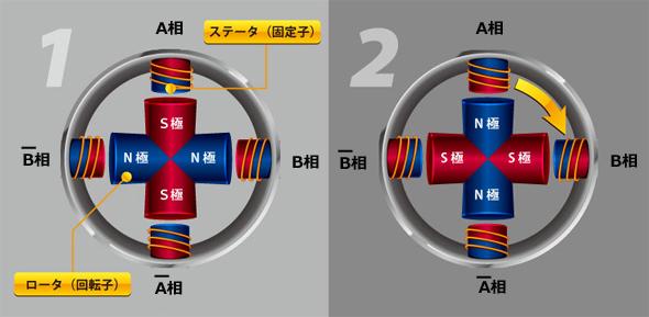 ステッピングモーターの内部構造