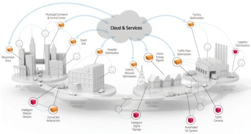 クラウドサービスとインテリジェント・システムの概要