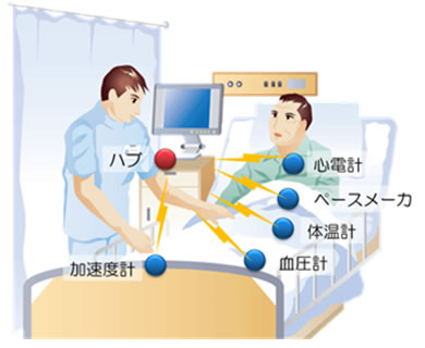 mBAN利用時のイメージ図