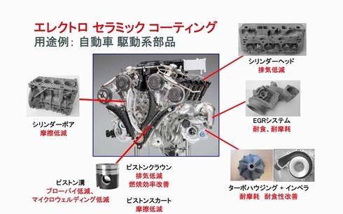 ECCを適用可能な自動車エンジンの駆動系部品