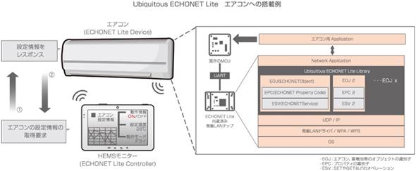 Ubiquitous ECHONET Lite エアコンへの適用例