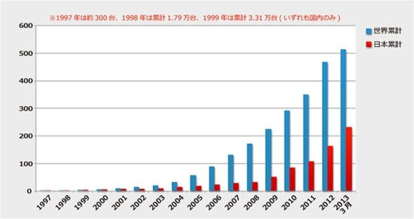 トヨタ自動車のハイブリッド車の累計販売台数