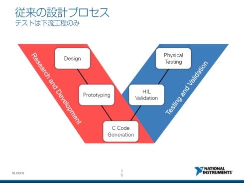 従来、自動車開発のV字プロセスにおいてテストは右側で行うものだった