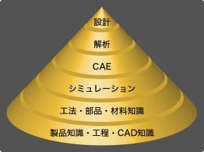 図1 「設計」を構築する知識ピラミッド