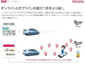 スマートフォン向けドライブルート紹介アプリと「Gazoo mura」の連携イメージ