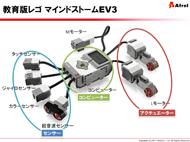 教育版 EV3の構成要素