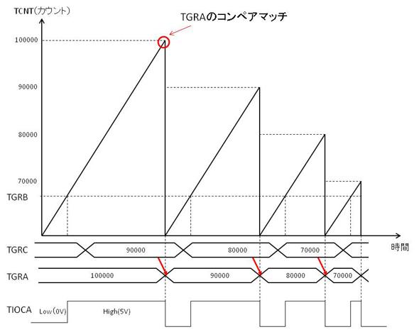 MTUのバッファ動作イメージ図