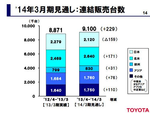 2014年3月期の販売台数見込み