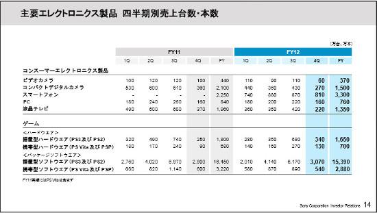主要エレクトロニクス商品の販売台数