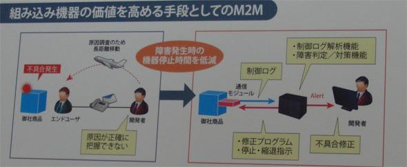 M2Mスタートアップ支援サービスの概要