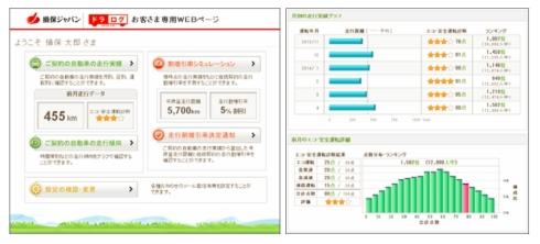 「ドラログ」の走行概要をフィードバックするWebページの画面例