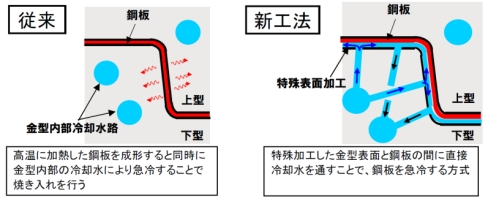 新開発の直水冷方式(右)と従来方式の比較