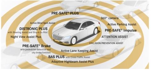 「インテリジェント・ドライブ」を構成するさまざまな予防安全システム
