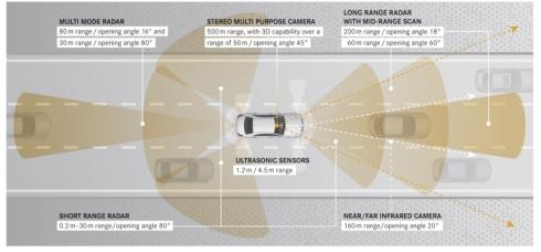 「インテリジェント・ドライブ」に用いられるセンサー類
