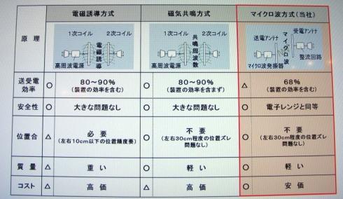 ワイヤレス充電システムの各方式の特徴