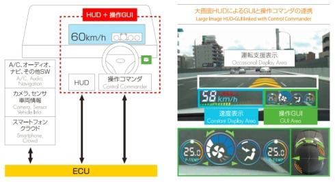 17インチHUDと触覚フィードバック機能付き操作コマンダのシステム構成