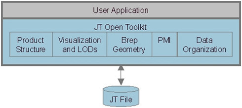 JT Open Toolkit