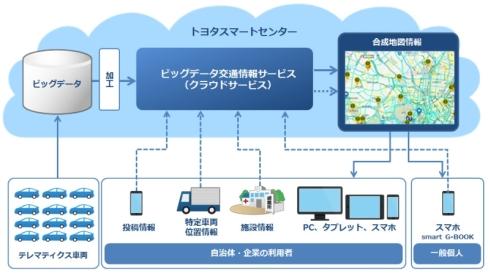 「ビッグデータ交通情報サービス」と「smart G-BOOK」の利用イメージ