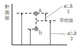 図2-2 2つのデータから得られる情報