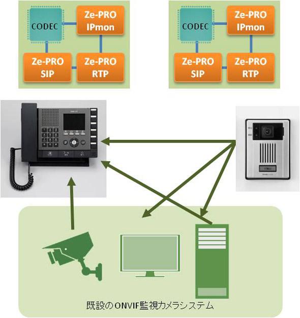 カメラ付きドアホン/インターホン端末「IX」と既存の映像監視システムとの融合