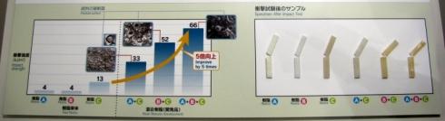 トヨタ紡織の混合樹脂による耐衝撃性向上の取り組み