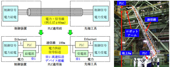 今回開発したロボットのシステム構築例と適用例