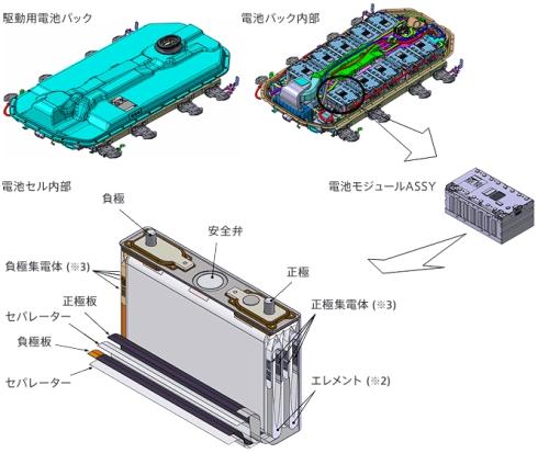 「アウトランダーPHEV」のリチウムイオン電池パックの構造