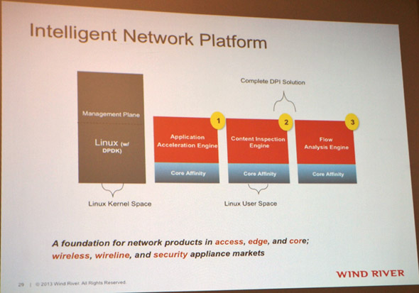 Wind River Intelligent Network Platform