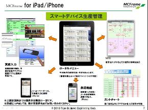 MCFrame for iPad/iPhone