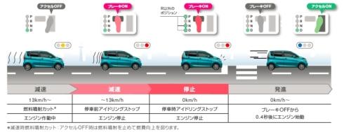 「DAYZ」と「eKワゴン」のアイドルストップシステムの動作イメージ
