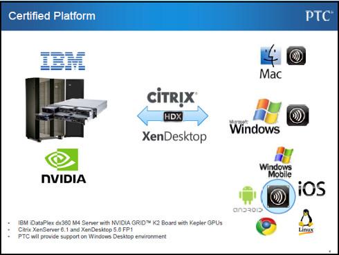 Creo仮想化、提携の概要