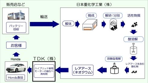 使用済みのHEV用ニッケル水素電池から抽出したレアアースを、HEVの走行用モーターの永久磁石として再利用する流れ(クリックで拡大)