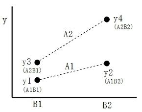 図3-1 4個のデータ