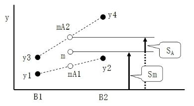 図3-2 S<sub>m</sub>とS<sub>A</sub>の幾何学的な意味