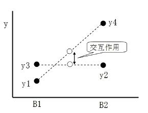 図3-3 交互作用の意味