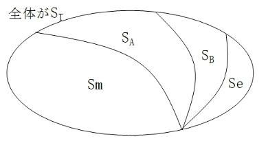 図3-4 変動の分解のイメージ