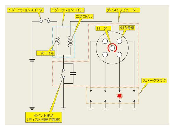 直列4気筒エンジンの点火装置の回路図