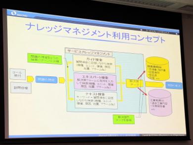 ナレッジマネジメントシステムの利用コンセプト