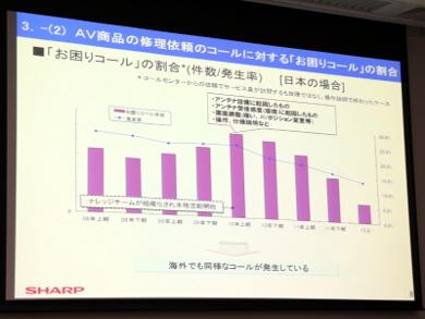 国内AV商品の修理依頼コールに対する「お困りコール」の割合