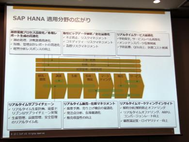 SAP HANAの適用分野の広がり